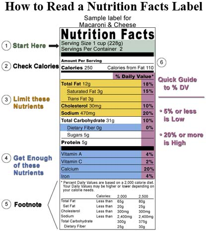 How to read food labels for How to read medication labels